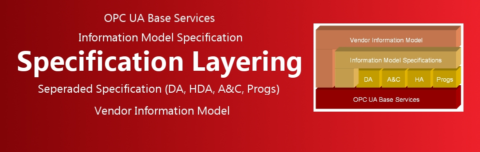 Specification Layering